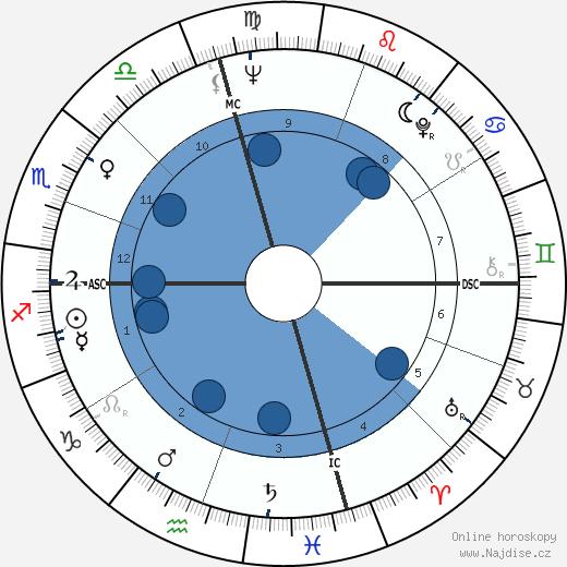 Kenneth Ring wikipedie, horoscope, astrology, instagram