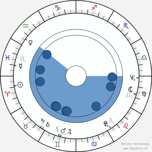 Kenneth Welsh wikipedie, horoscope, astrology, instagram