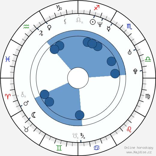 Kenny Easterday wikipedie, horoscope, astrology, instagram