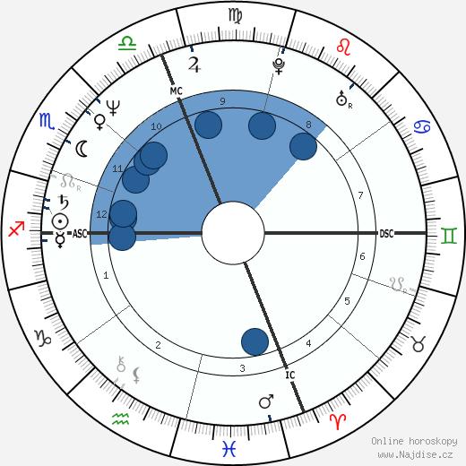 Kenny Wightman wikipedie, horoscope, astrology, instagram