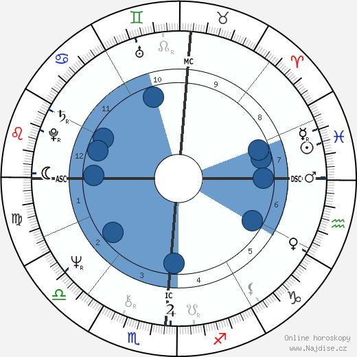 Kent Tekulve wikipedie, horoscope, astrology, instagram
