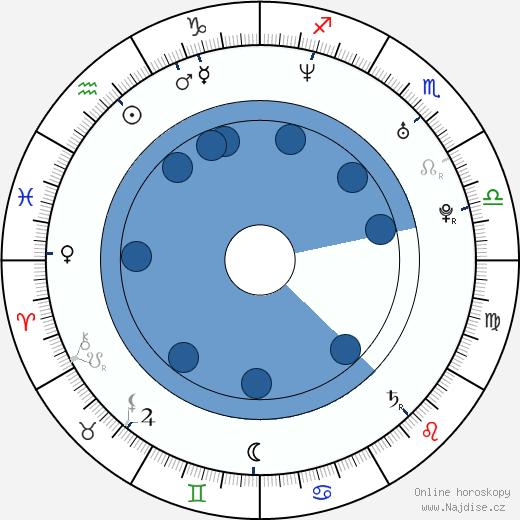 Kerry Washington wikipedie, horoscope, astrology, instagram