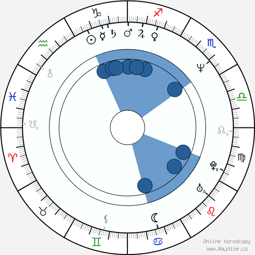Kevin Anderson wikipedie, horoscope, astrology, instagram