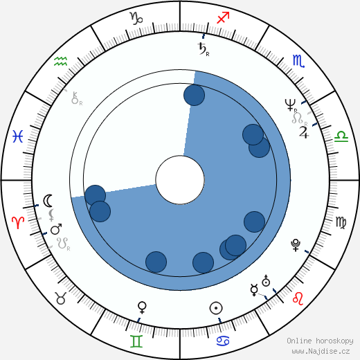 Kevin Bacon wikipedie, horoscope, astrology, instagram