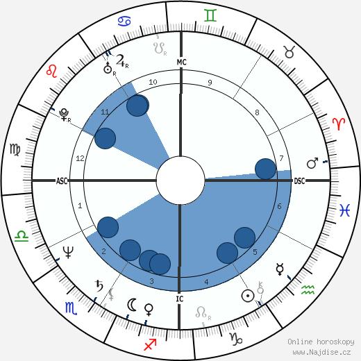 Kevin Costner wikipedie, horoscope, astrology, instagram