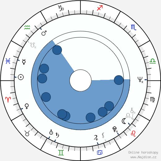 Kevin Dobson wikipedie, horoscope, astrology, instagram