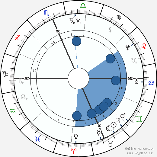 Kevin Grevey wikipedie, horoscope, astrology, instagram