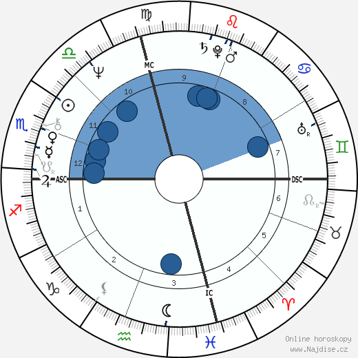 Kevin Kline wikipedie, horoscope, astrology, instagram