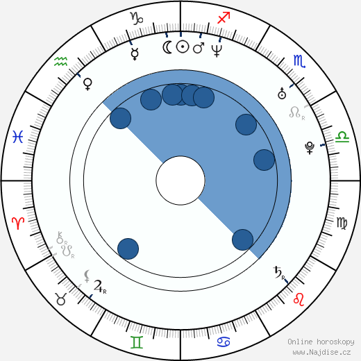 Kevin O'Donnell wikipedie, horoscope, astrology, instagram