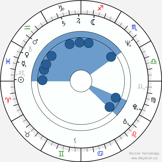 Kevin Scott Allen wikipedie, horoscope, astrology, instagram