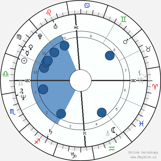 Kevin Sorbo wikipedie, horoscope, astrology, instagram