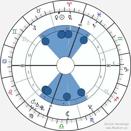 Kevin Stevens wikipedie, horoscope, astrology, instagram
