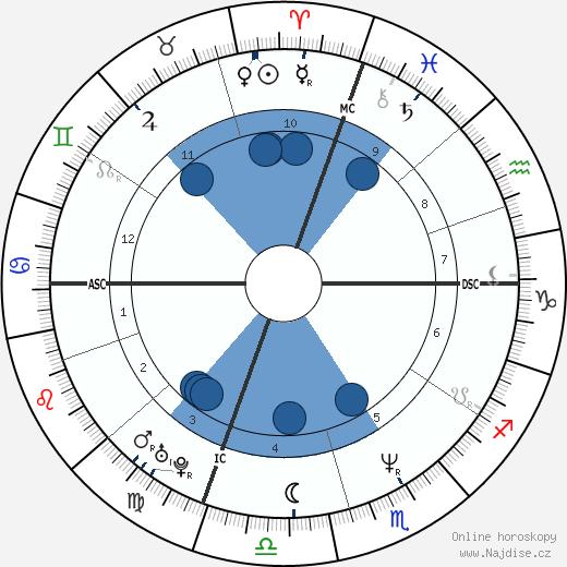 Kevin Stevens wikipedie, horoscope, astrology, instagram