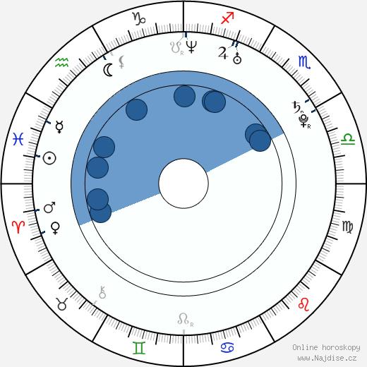 Khadijah wikipedie, horoscope, astrology, instagram