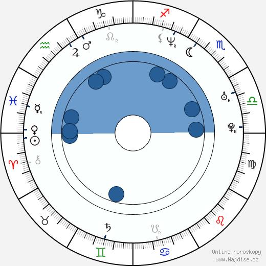 Ki-joon Uhm wikipedie, horoscope, astrology, instagram