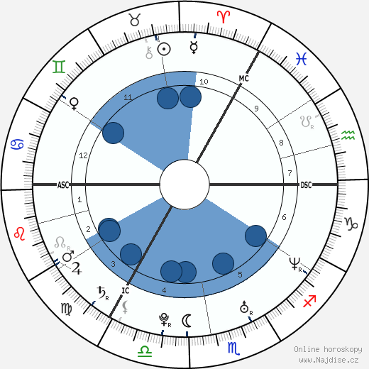 Kian Egan wikipedie, horoscope, astrology, instagram