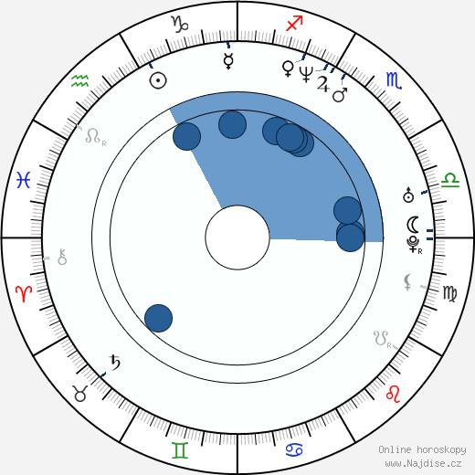 Kid Rock wikipedie, horoscope, astrology, instagram