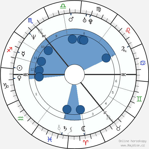 Kiefer Sutherland wikipedie, horoscope, astrology, instagram