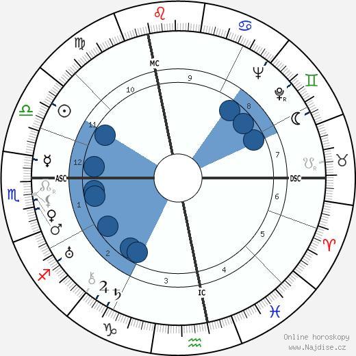 Kiki of Montparnasse wikipedie, horoscope, astrology, instagram