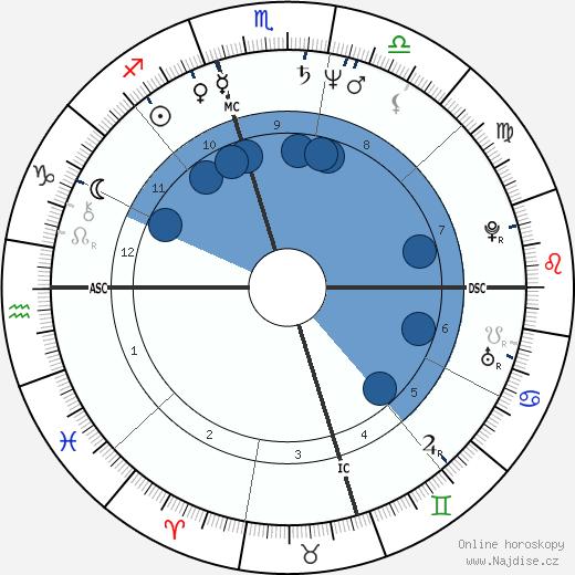 Kim Basinger wikipedie, horoscope, astrology, instagram