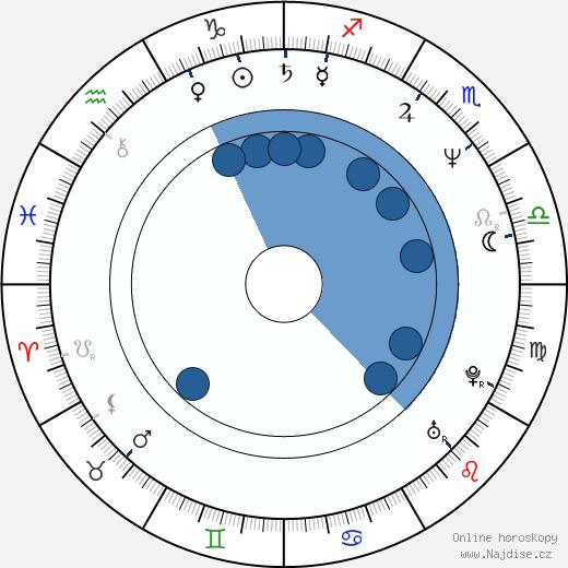 Kim Coates wikipedie, horoscope, astrology, instagram