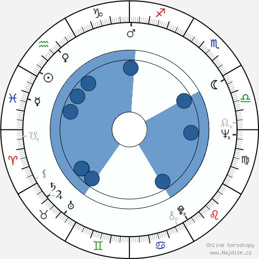Kim Čong-il wikipedie, horoscope, astrology, instagram