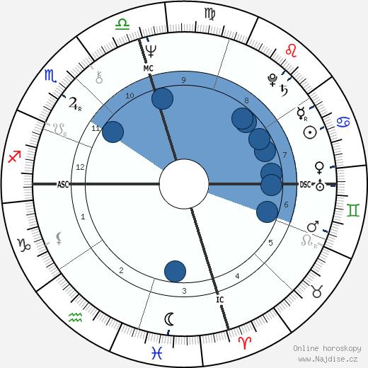 Kim Darby wikipedie, horoscope, astrology, instagram