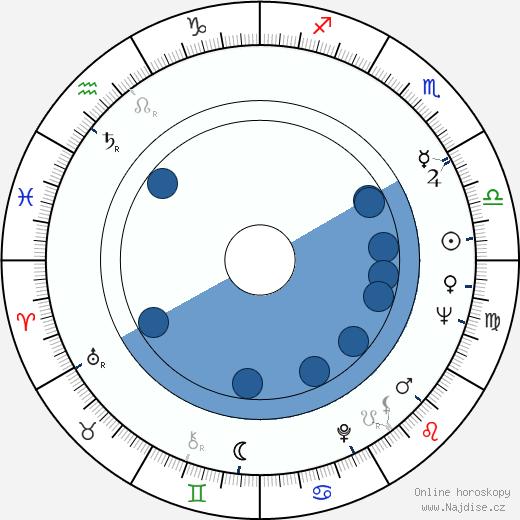 Kim Ki-duk wikipedie, horoscope, astrology, instagram