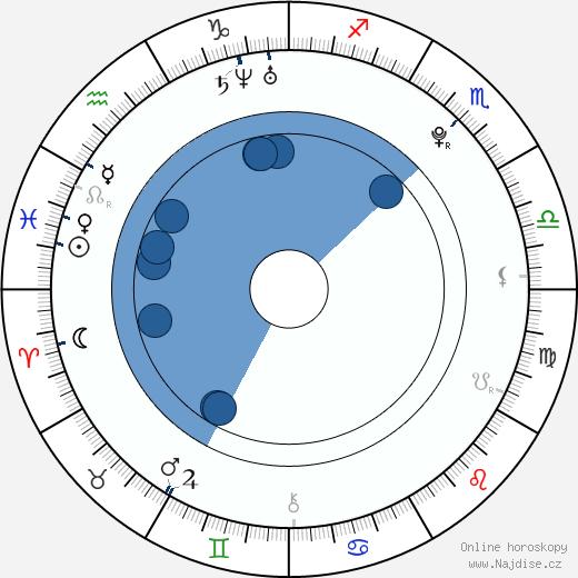 Kim Tae-yeon wikipedie, horoscope, astrology, instagram