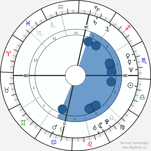 Kimberly Quinn wikipedie, horoscope, astrology, instagram