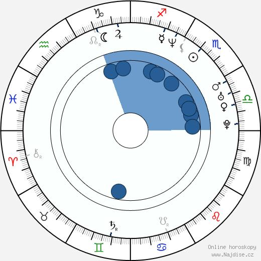 Kimmi Kappenberg wikipedie, horoscope, astrology, instagram
