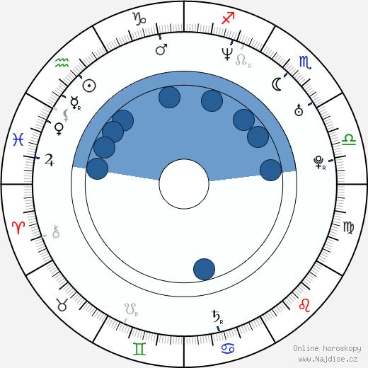 Kinga Ilgner wikipedie, horoscope, astrology, instagram