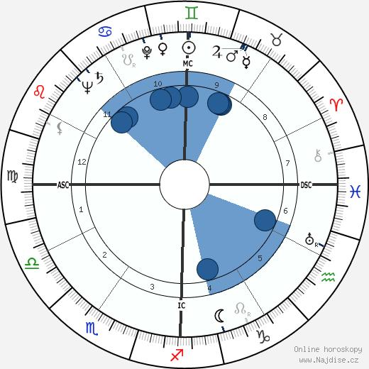 Kirk Kerkorian wikipedie, horoscope, astrology, instagram