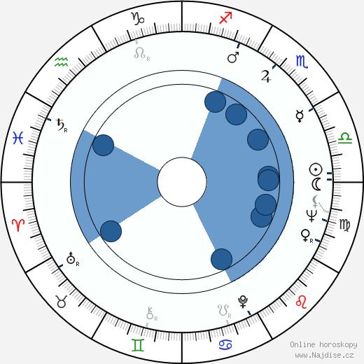 Kirk Raab wikipedie, horoscope, astrology, instagram