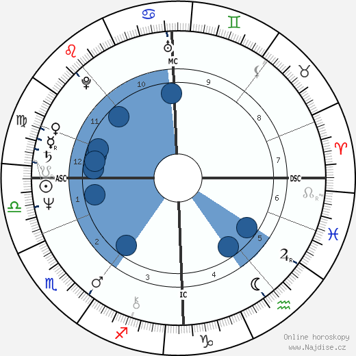 Kirka Babitzin wikipedie, horoscope, astrology, instagram