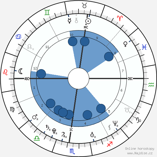 Kirsten Dunst wikipedie, horoscope, astrology, instagram