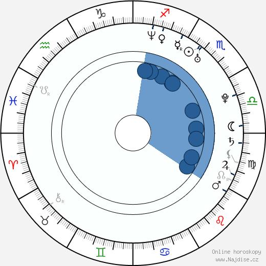 Klára Jandová wikipedie, horoscope, astrology, instagram