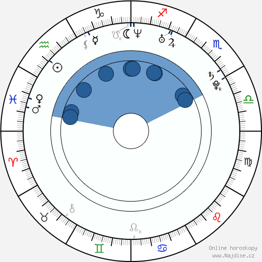 Klára Řezníčková wikipedie, horoscope, astrology, instagram