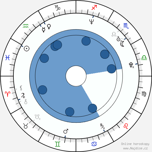 Klára Sedláčková-Oltová wikipedie, horoscope, astrology, instagram
