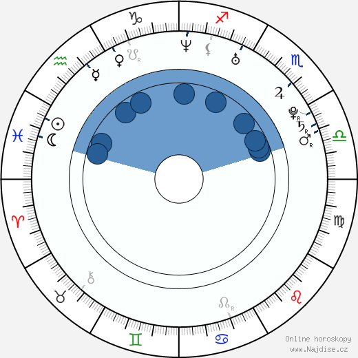 Klára Zakopalová wikipedie, horoscope, astrology, instagram