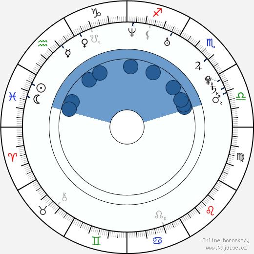 Klára Zakopalová wikipedie, horoscope, astrology, instagram