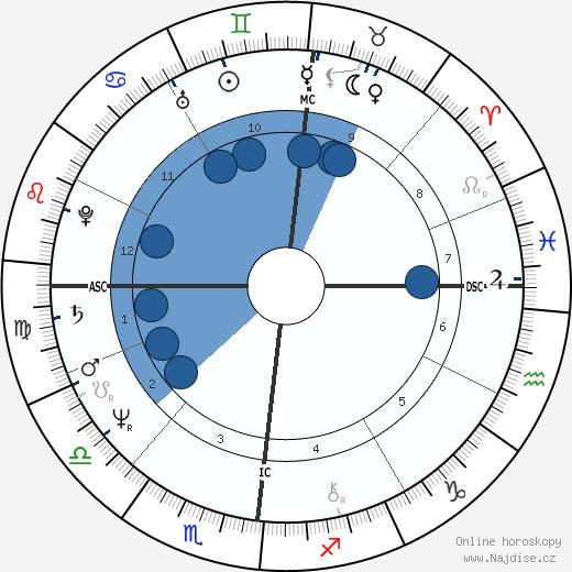 Klaus Eberhartinger wikipedie, horoscope, astrology, instagram