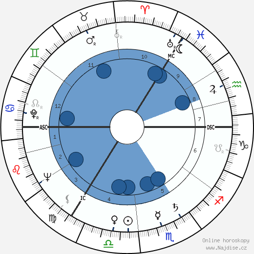 Klaus Kinski wikipedie, horoscope, astrology, instagram