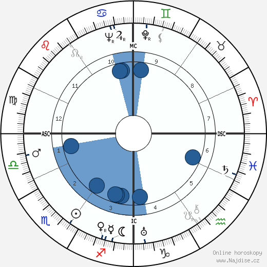 Klaus Mann wikipedie, horoscope, astrology, instagram