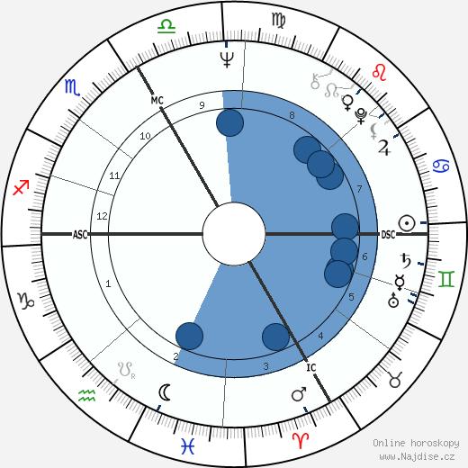 Klaus Maria Brandauer wikipedie, horoscope, astrology, instagram