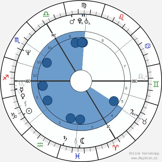 Klaus von Schierstedt wikipedie, horoscope, astrology, instagram
