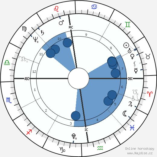 Klemens von Metternich wikipedie, horoscope, astrology, instagram
