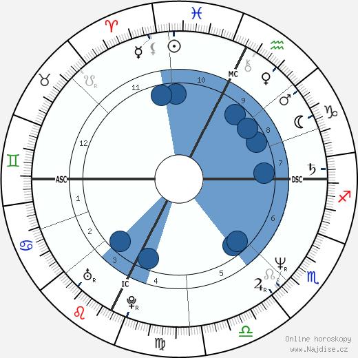 kníže Albert II. wikipedie, horoscope, astrology, instagram