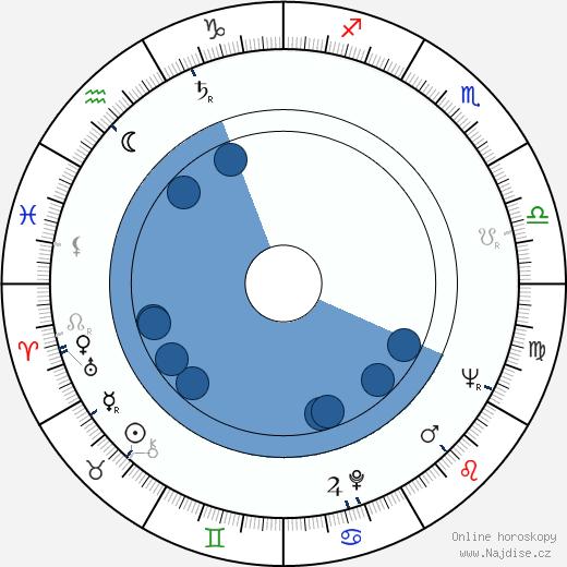 Knut Andersen wikipedie, horoscope, astrology, instagram