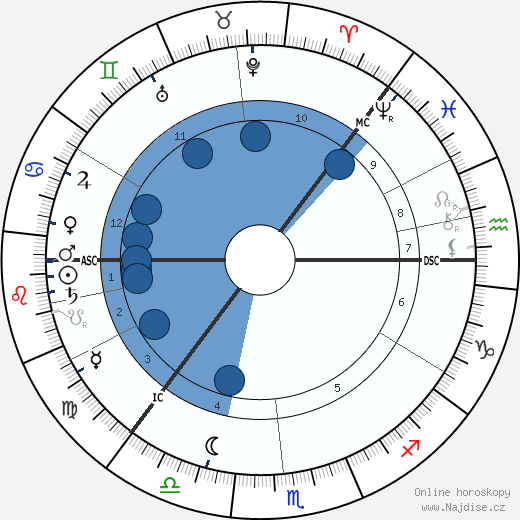 Knut Hamsun wikipedie, horoscope, astrology, instagram